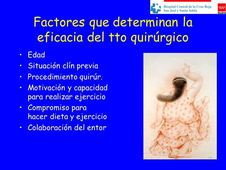 Factores que determinan la eficacia del tto quirúrgico Edad Situación clín previa Procedimiento quirúr. Motivación y capacidad para realizar ejercicio