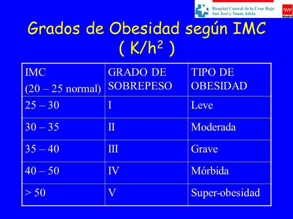 Grados de Obesidad según IMC ( K/h 2 ) IMC (20 – 25 normal) GRADO DE SOBREPESO TIPO DE OBESIDAD 25 – 30ILeve 30 – 35IIModerada 35 – 40IIIGrave 40 – 50IVMórbida > 50VSuper-obesidad