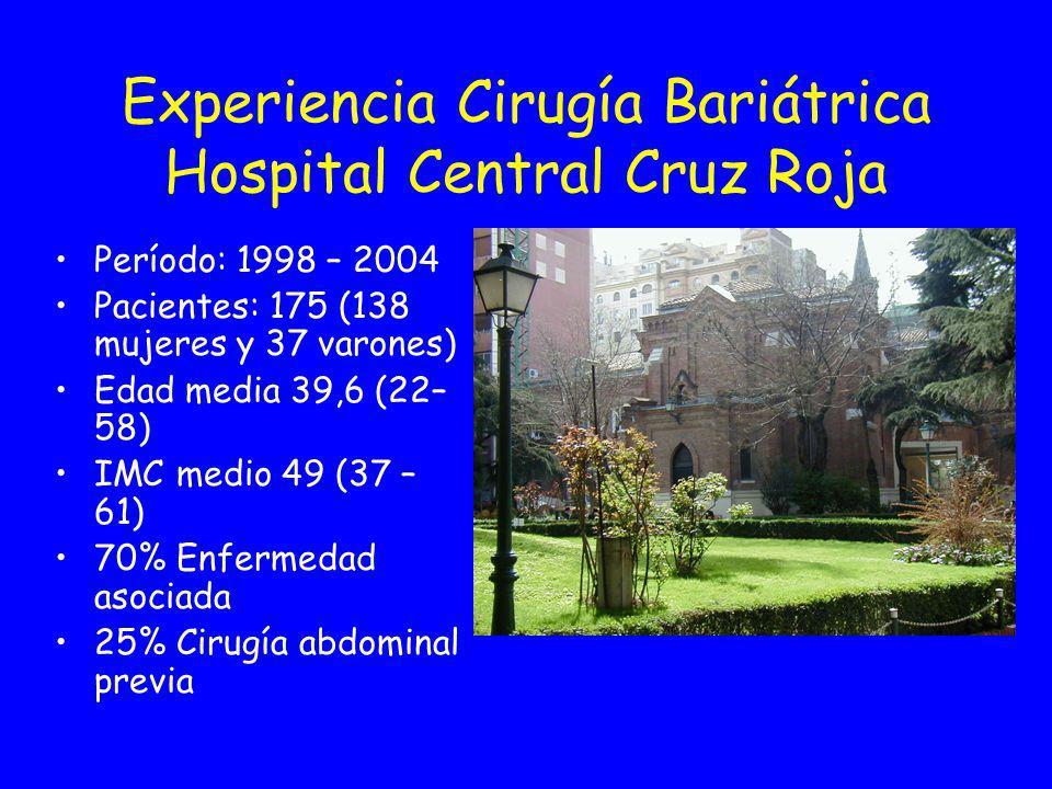 Experiencia Cirugía Bariátrica Hospital Central Cruz Roja Período: 1998 – 2004 Pacientes: 175 (138 mujeres y 37 varones) Edad media 39,6 (22– 58) IMC medio 49 (37 – 61) 70% Enfermedad asociada 25% Cirugía abdominal previa