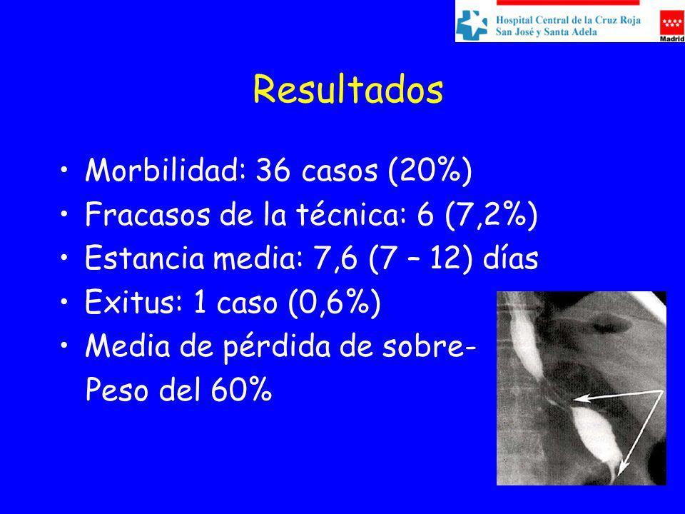 Resultados Morbilidad: 36 casos (20%) Fracasos de la técnica: 6 (7,2%) Estancia media: 7,6 (7 – 12) días Exitus: 1 caso (0,6%) Media de pérdida de sobre- Peso del 60%
