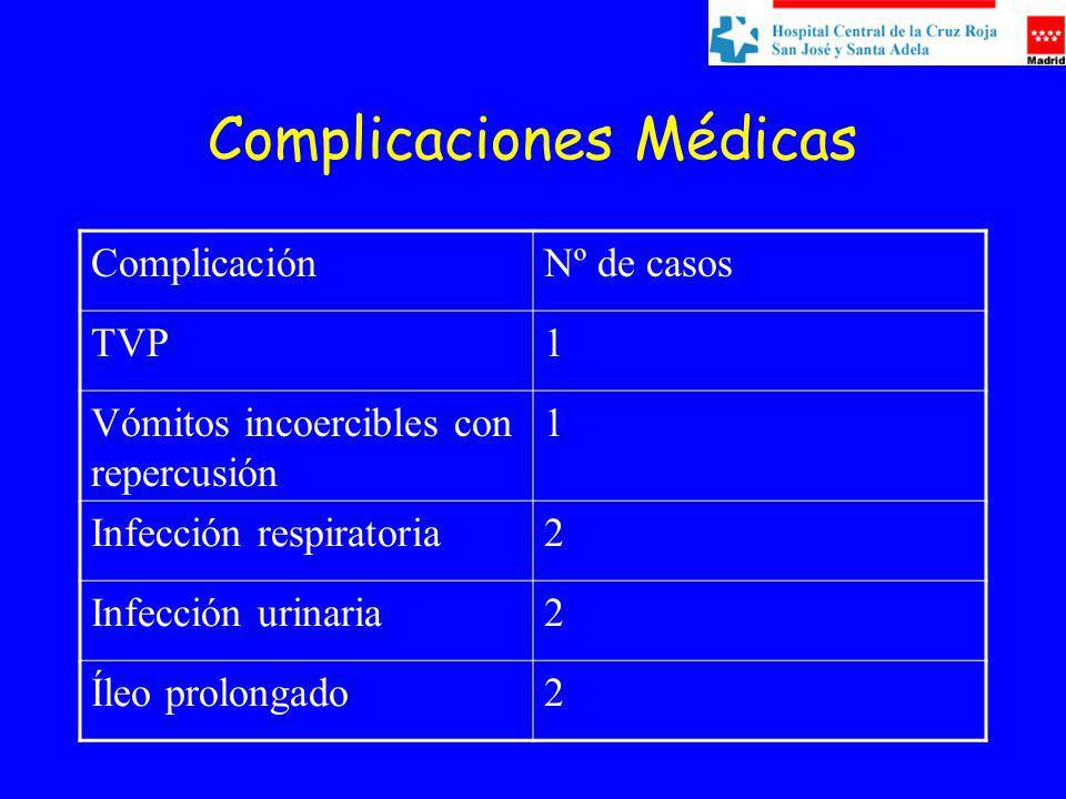 Complicaciones Médicas ComplicaciónNº de casos TVP1 Vómitos incoercibles con repercusión 1 Infección respiratoria2 Infección urinaria2 Íleo prolongado2