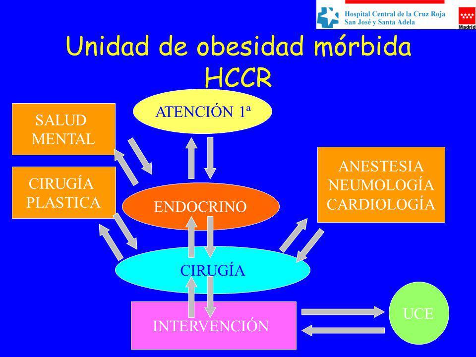 Unidad de obesidad mórbida HCCR ATENCIÓN 1ª ENDOCRINO CIRUGÍA INTERVENCIÓN ANESTESIA NEUMOLOGÍA CARDIOLOGÍA CIRUGÍA PLASTICA SALUD MENTAL UCE