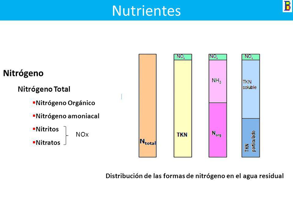 Oxigeno Disuelto Este elemento es de importancia vital para los seres acuáticos aerobios, su contenido varia con la temperatura y la altitud. Temperat
