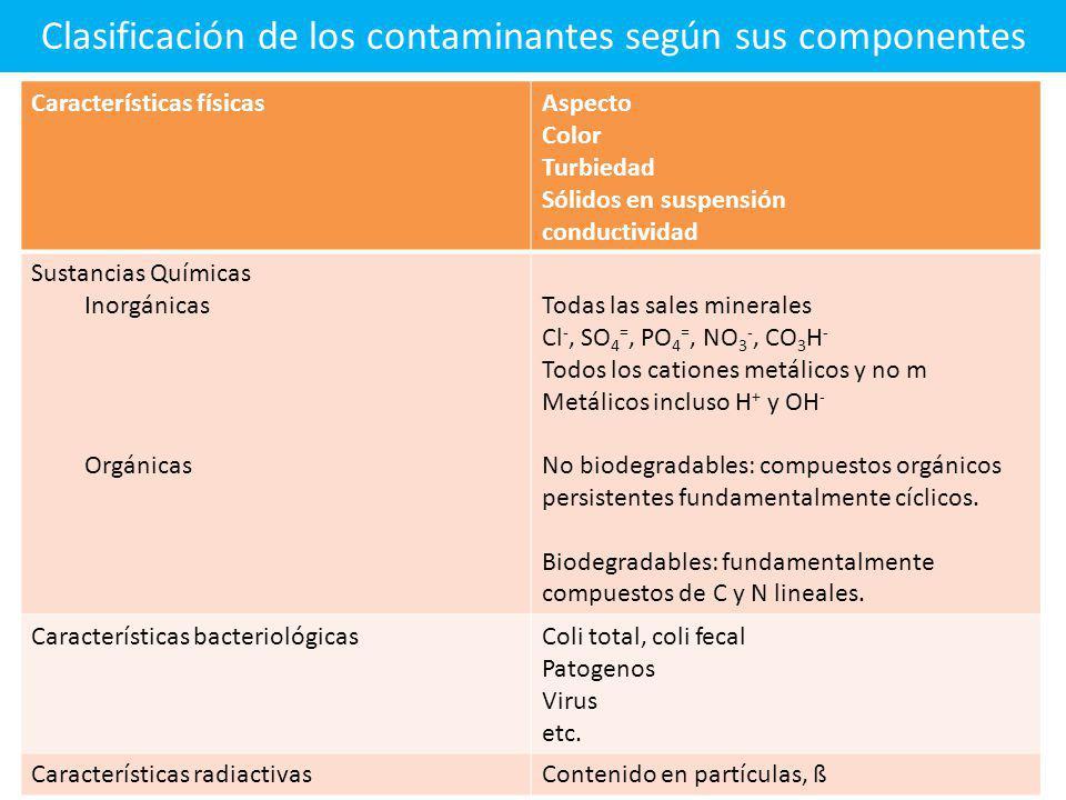 Contaminación del agua Como consecuencia de: Vivir en comunidad, el desarrollo tecnológico y el crecimiento industrial, se origina el problema de la c