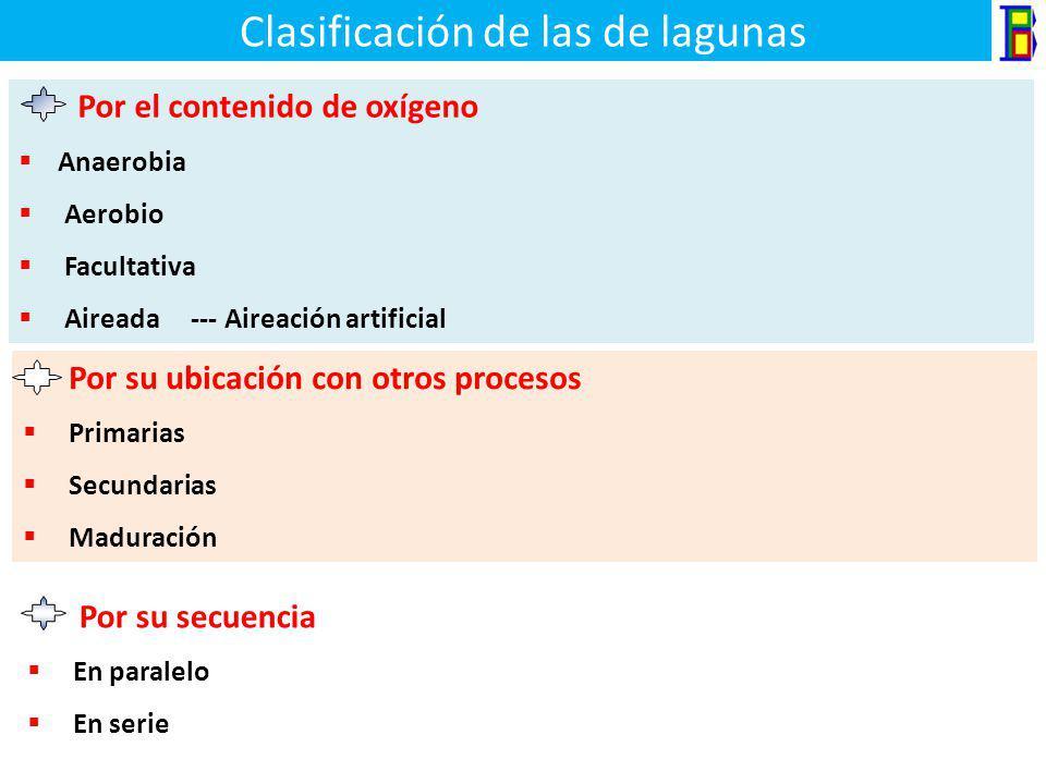 Objetivos de una laguna de estabilización Primaria Reducción de compuestos orgánicos ( DBO y DQO ) tanto soluble como total Reducción de sólidos suspe