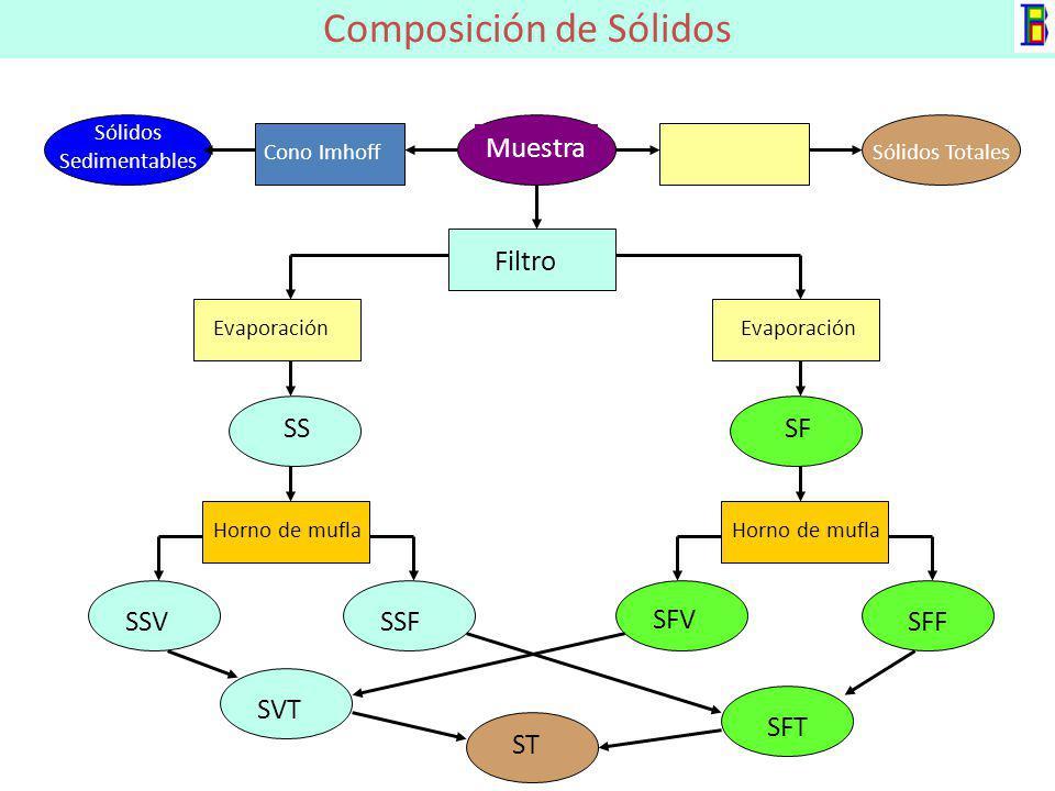 COMPOSICIÓN DE LAS AGUAS RESIDUALES DOMÉSTICAS Fuente: Tebbutt (1977) Orgánicos (70%)Inorgánicos (30%) Proteinas (65%) Lípidos (10%) Carbohidratos (25