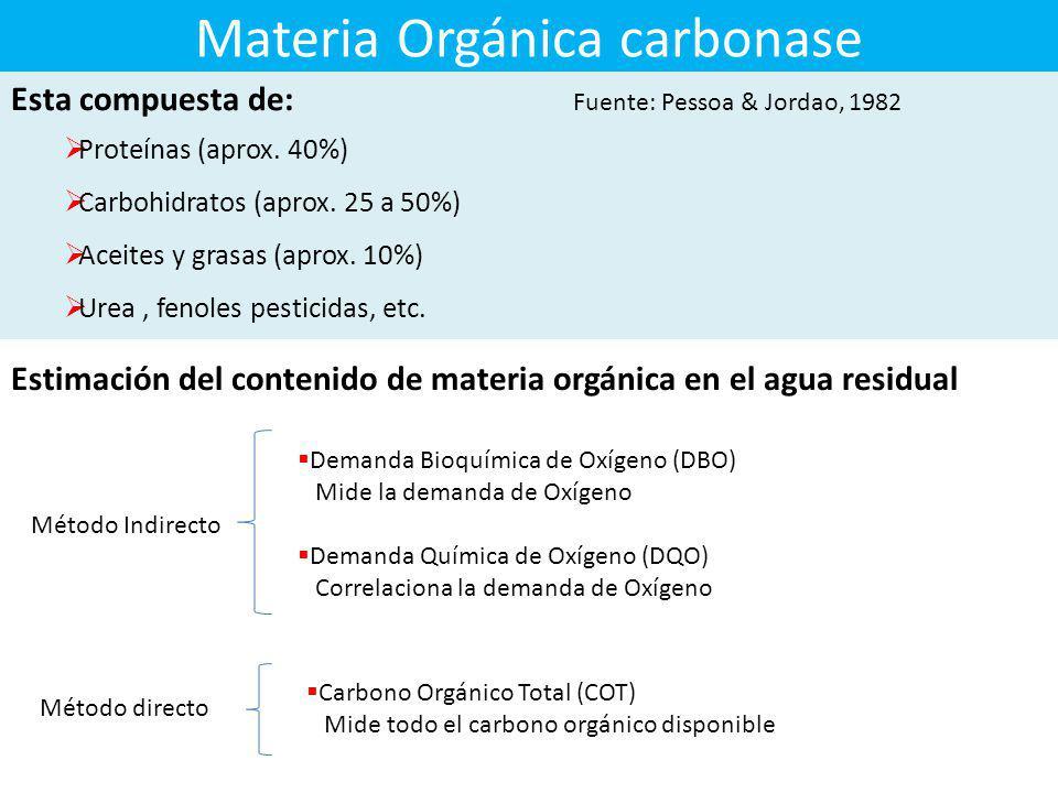 Clasificación de los sólidos presentes en las aguas residuales Totales 100% Suspendidos 31% Filtrables 69% Coloidales 10% Disueltos 90% Orgánicos 75%