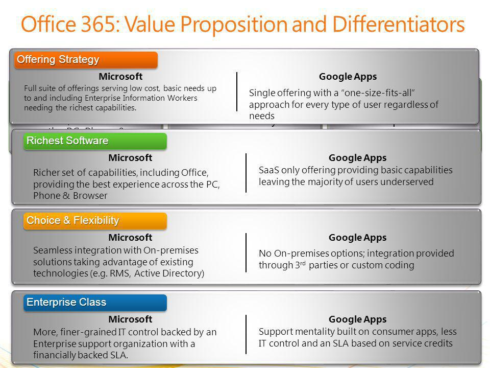 | Copyright© 2010 Microsoft Corporation Enterprise Class Enterprise level security and trustworthy Richest Software Best experience across the PC, Phone & Browser Choice & Flexibility The cloud on your terms Office 365: Value Proposition and Differentiators 19 Richest Software MicrosoftGoogle Apps Richer set of capabilities, including Office, providing the best experience across the PC, Phone & Browser SaaS only offering providing basic capabilities leaving the majority of users underserved MicrosoftGoogle Apps Seamless integration with On-premises solutions taking advantage of existing technologies (e.g.