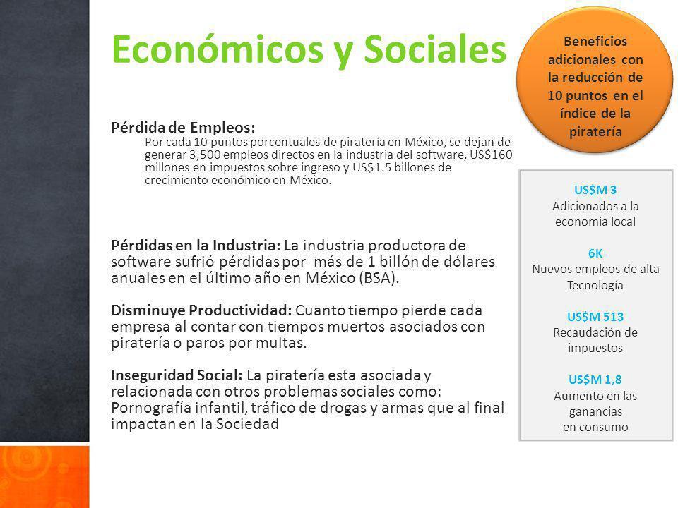 US$M 3 Adicionados a la economia local 6K Nuevos empleos de alta Tecnología US$M 513 Recaudación de impuestos US$M 1,8 Aumento en las ganancias en consumo Económicos y Sociales Pérdida de Empleos: Por cada 10 puntos porcentuales de piratería en México, se dejan de generar 3,500 empleos directos en la industria del software, US$160 millones en impuestos sobre ingreso y US$1.5 billones de crecimiento económico en México.