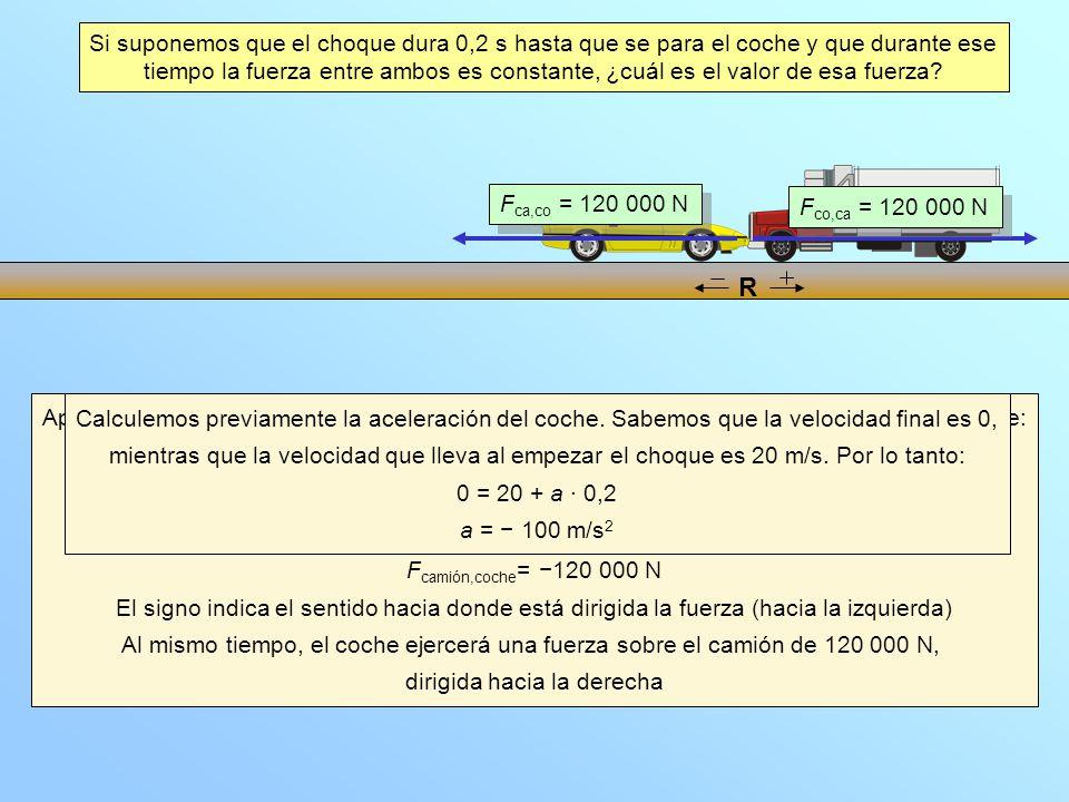 Aplicamos la segunda ley de la dinámica para calcular la suma de las fuerzas sobre el coche: F = 1200 · (100) = 120 000 N Puesto que en dirección hori