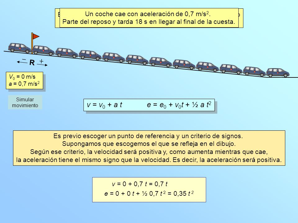 Escribe unas ecuaciones posicióntiempo y velocidadtiempo que representen ese movimiento.