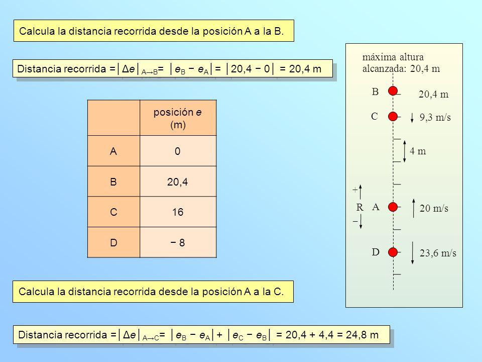 Calcula la distancia recorrida desde la posición A a la B.