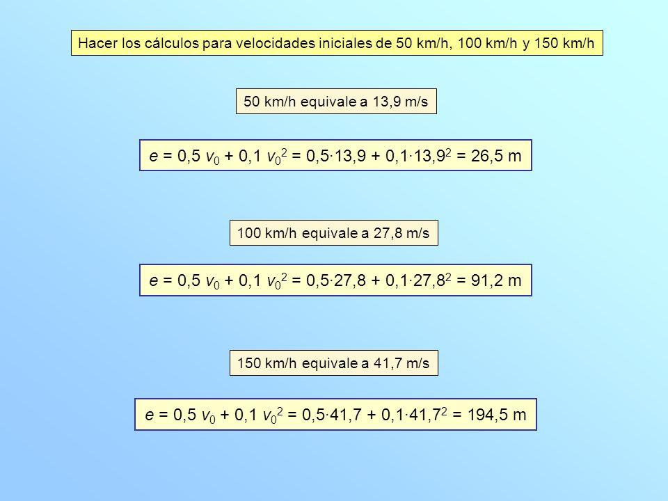 Hacer los cálculos para velocidades iniciales de 50 km/h, 100 km/h y 150 km/h 50 km/h equivale a 13,9 m/s e = 0,5 v 0 + 0,1 v 0 2 = 0,5·13,9 + 0,1·13,