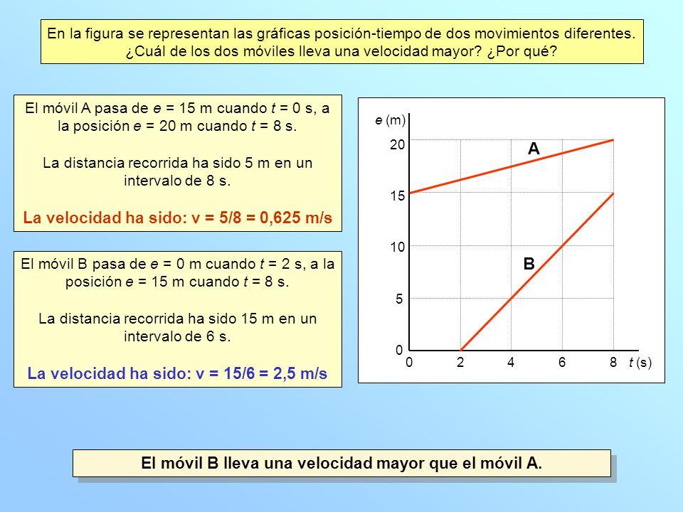 e (m) t (s)24680 0 5 10 15 20 A B En la figura se representan las gráficas posición-tiempo de dos movimientos diferentes. ¿Cuál de los dos móviles lle