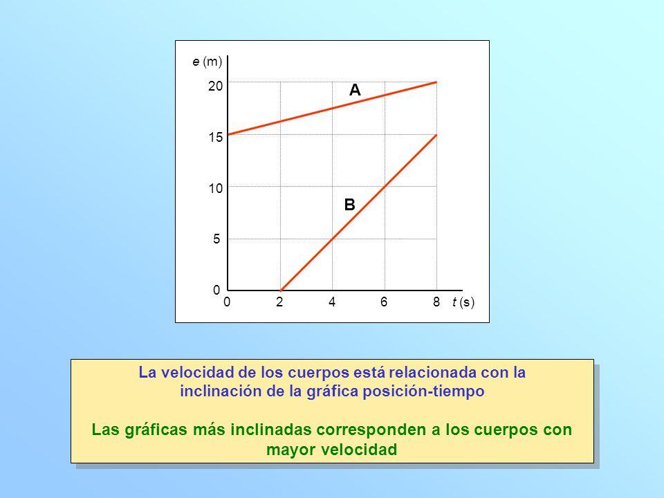 e (m) t (s)24680 0 5 10 15 20 A B La velocidad de los cuerpos está relacionada con la inclinación de la gráfica posición-tiempo Las gráficas más incli