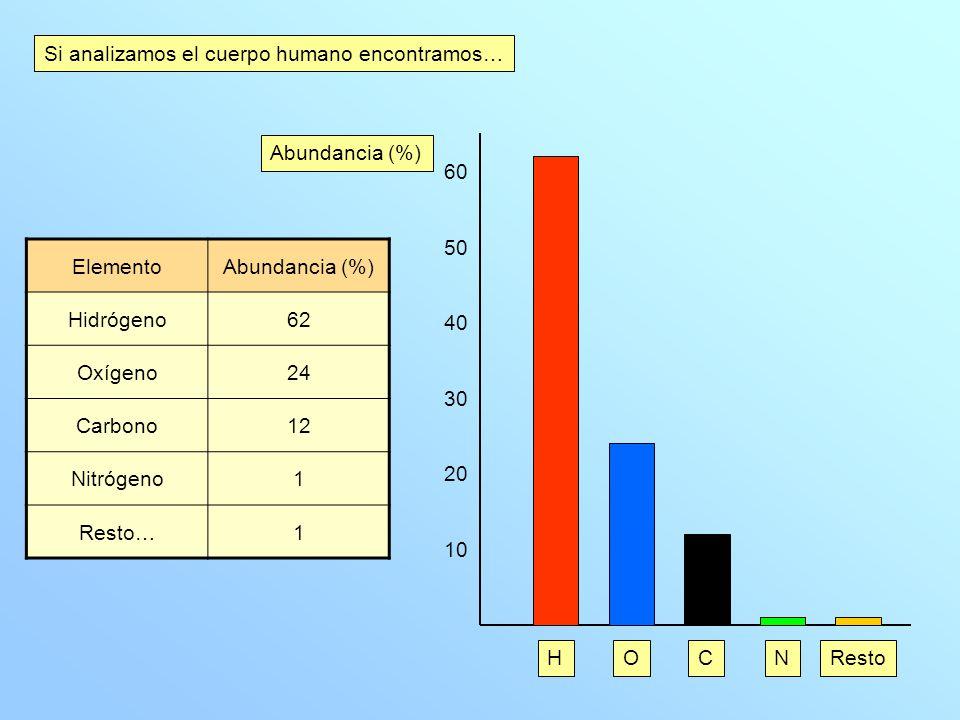 Si analizamos el cuerpo humano encontramos… ElementoAbundancia (%) Hidrógeno62 Oxígeno24 Carbono12 Nitrógeno1 Resto…1 10 20 30 40 50 60 Abundancia (%) HOCNResto