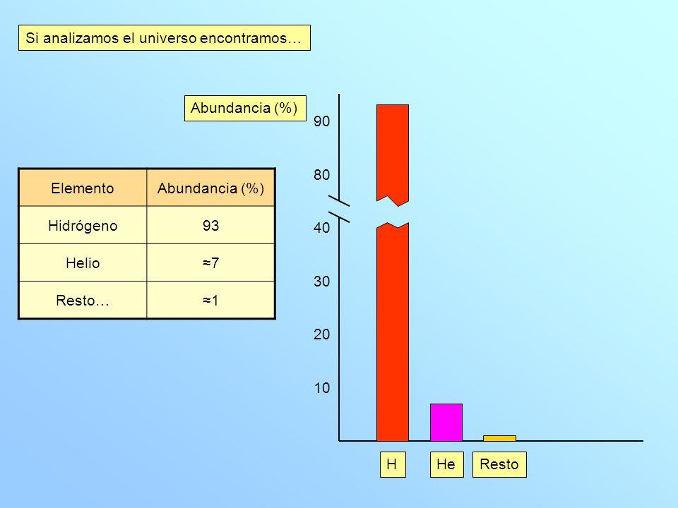 Si analizamos el universo encontramos… ElementoAbundancia (%) Hidrógeno93 Helio7 Resto…1 10 20 30 40 80 90 Abundancia (%) HHeResto
