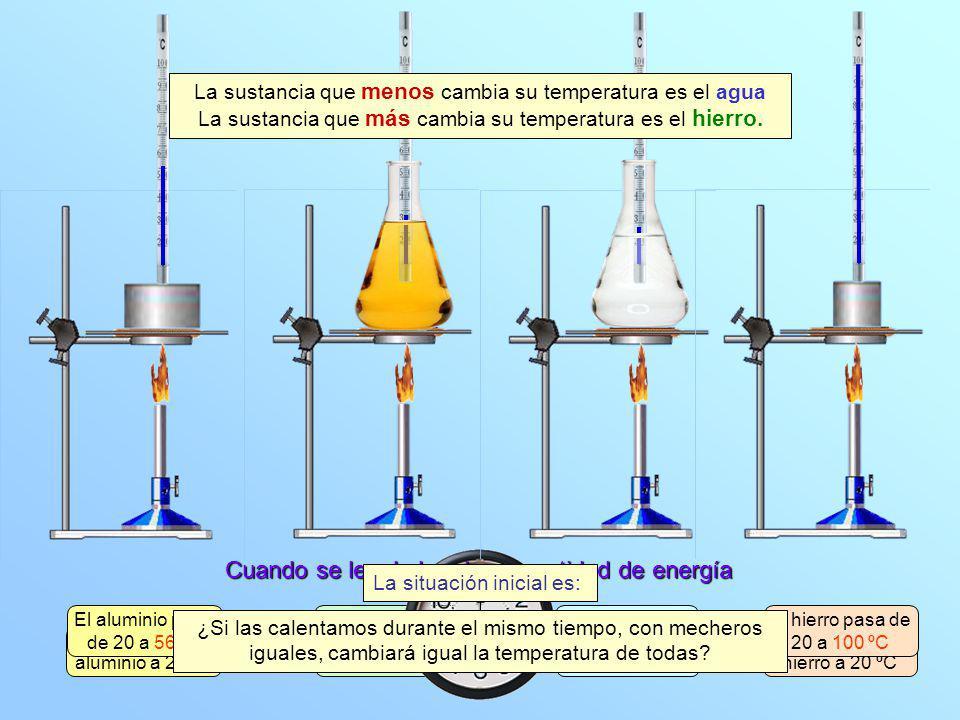 100 g de aceite a 20 ºC El aceite pasa de 20 a 33 ºC 100 g de hierro a 20 ºC 100 g de agua a 20 ºC 100 g de aluminio a 20 ºC El hierro pasa de 20 a 10