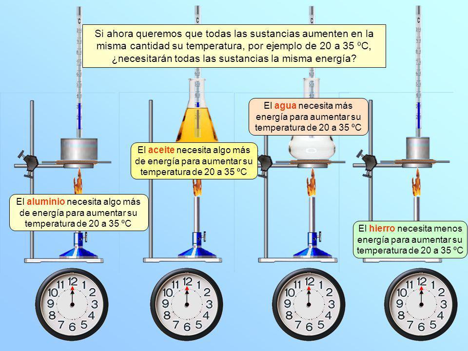 El hierro necesita menos energía para aumentar su temperatura de 20 a 35 ºC El aceite necesita algo más de energía para aumentar su temperatura de 20