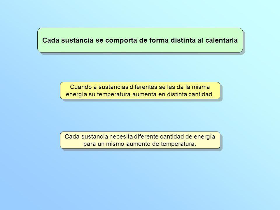 Cada sustancia se comporta de forma distinta al calentarla Cuando a sustancias diferentes se les da la misma energía su temperatura aumenta en distint