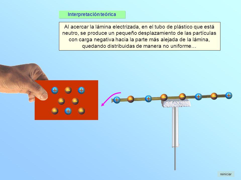 + + + + + Al acercar la lámina electrizada, en el tubo de plástico que está neutro, se produce un pequeño desplazamiento de las partículas con carga n