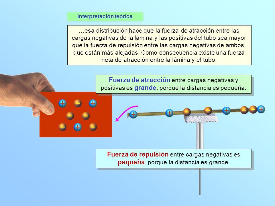 + + + + + Interpretación teórica + + …esa distribución hace que la fuerza de atracción entre las cargas negativas de la lámina y las positivas del tub