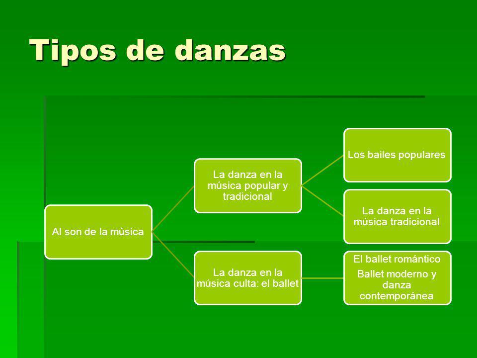 Tipos de danzas Al son de la música La danza en la música popular y tradicional Los bailes populares La danza en la música tradicional La danza en la