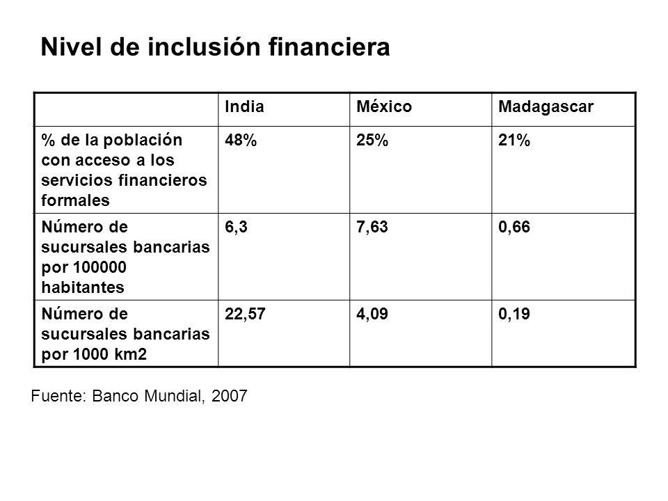 Nivel de inclusión financiera IndiaMéxicoMadagascar % de la población con acceso a los servicios financieros formales 48%25%21% Número de sucursales bancarias por 100000 habitantes 6,37,630,66 Número de sucursales bancarias por 1000 km2 22,574,090,19 Fuente: Banco Mundial, 2007