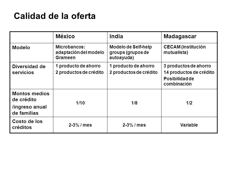 Calidad de la oferta MéxicoIndiaMadagascar Modelo Microbancos: adaptación del modelo Grameen Modelo de Self-help groups (grupos de autoayuda) CECAM (institución mutualista) Diversidad de servicios 1 producto de ahorro 2 productos de crédito 1 producto de ahorro 2 productos de crédito 3 productos de ahorro 14 productos de crédito Posibilidad de combinación Montos medios de crédito /ingreso anual de familias 1/101/81/2 Costo de los créditos 2-3% / mes Variable