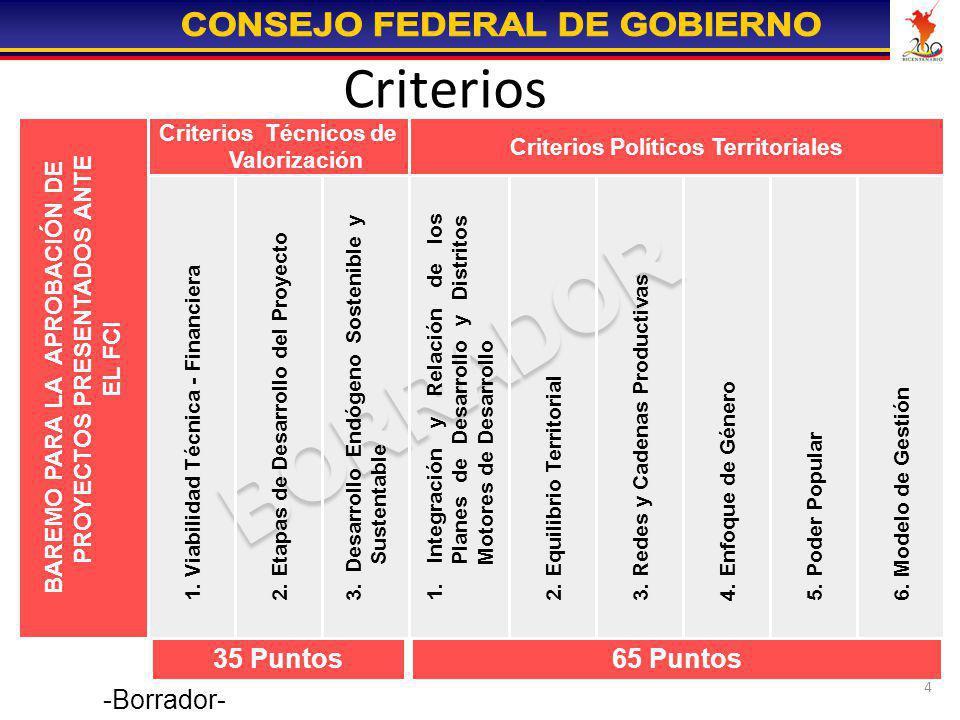 4 Criterios 35 Puntos 65 Puntos 6. Modelo de Gestión 5. Poder Popular 4. Enfoque de Género 3. Redes y Cadenas Productivas 2. Equilibrio Territorial 1.