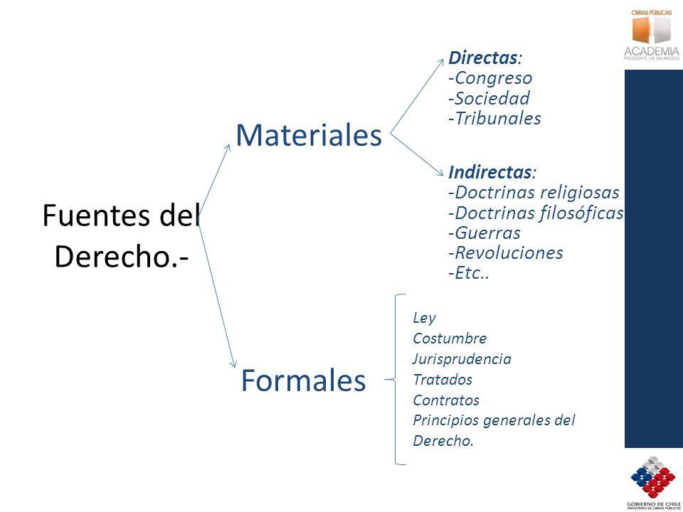 Fuentes del Derecho.- Materiales Directas: -Congreso -Sociedad -Tribunales Indirectas: -Doctrinas religiosas -Doctrinas filosóficas -Guerras -Revoluciones -Etc..