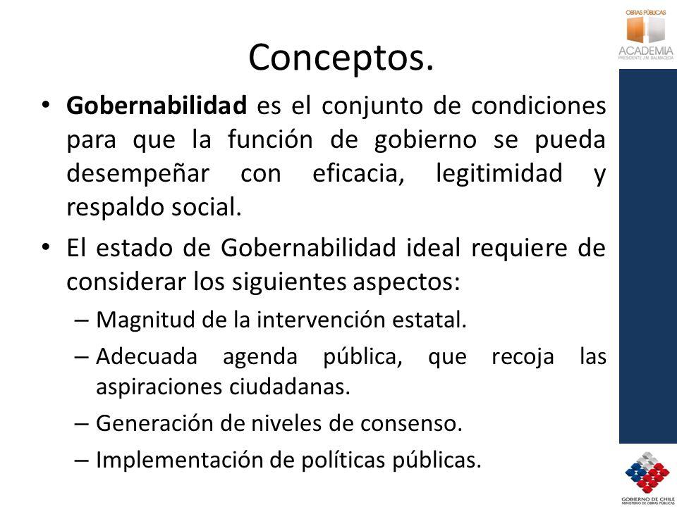 Conceptos. Gobernabilidad es el conjunto de condiciones para que la función de gobierno se pueda desempeñar con eficacia, legitimidad y respaldo socia
