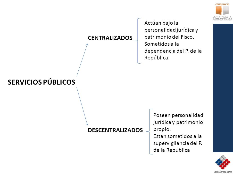 SERVICIOS PÚBLICOS CENTRALIZADOS DESCENTRALIZADOS Actúan bajo la personalidad jurídica y patrimonio del Fisco. Sometidos a la dependencia del P. de la