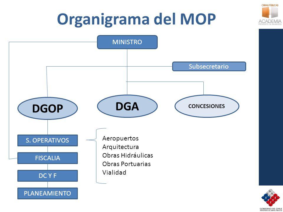 Organigrama del MOP MINISTRO Subsecretario DGOP DGA CONCESIONES S. OPERATIVOS FISCALIA DC Y F PLANEAMIENTO Aeropuertos Arquitectura Obras Hidráulicas