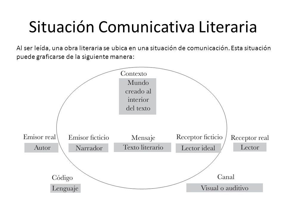 En síntesis, la obra literaria se da en una situación comunicativa real (autor, tiempo, espacio y lector reales) y, a su vez, crea un contexto comunicativo específico compuesto por narrador, tiempo, espacio (ficticios) y lector ideal.