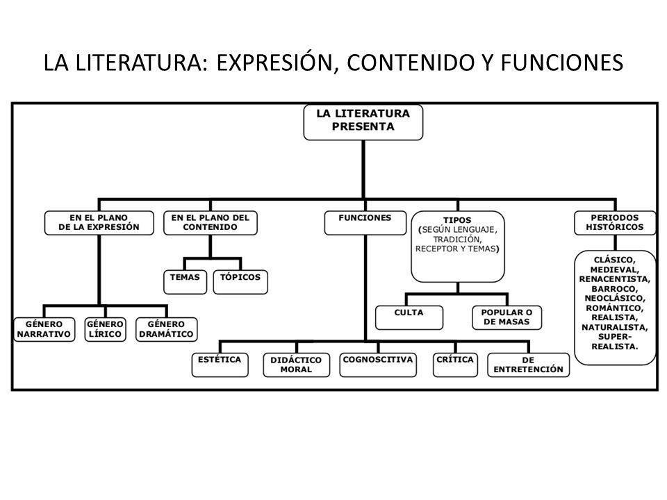 LA LITERATURA: EXPRESIÓN, CONTENIDO Y FUNCIONES
