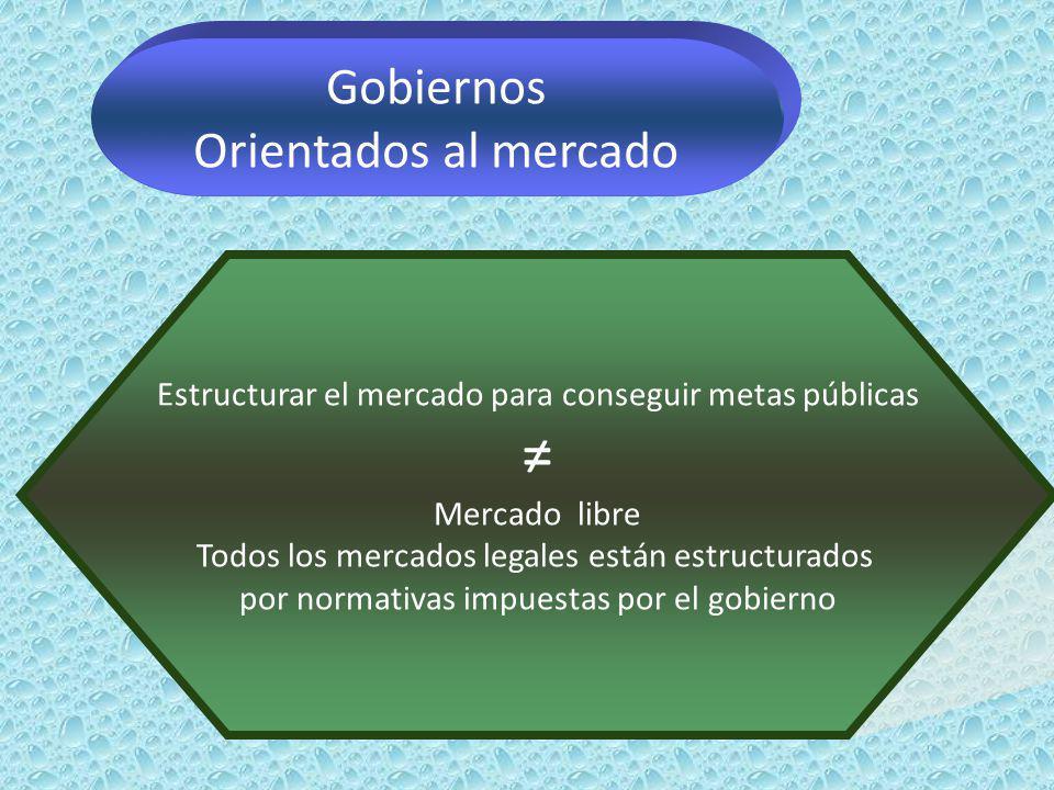Gobiernos Orientados al mercado Estructurar el mercado para conseguir metas públicas Mercado libre Todos los mercados legales están estructurados por