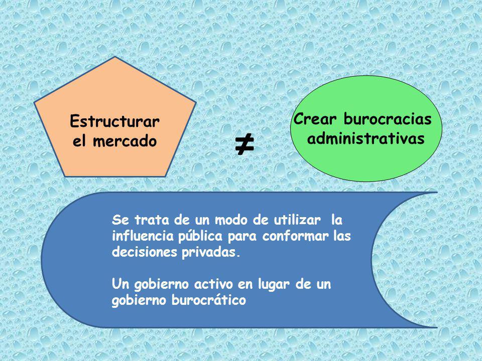 Crear burocracias administrativas Estructurar el mercado Se trata de un modo de utilizar la influencia pública para conformar las decisiones privadas.