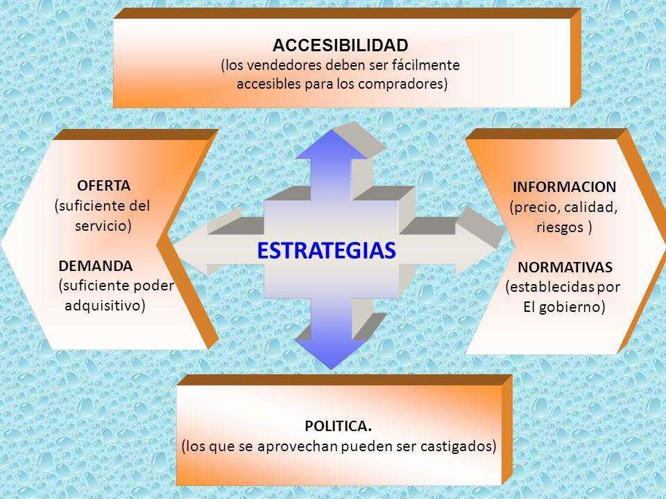 ESTRATEGIAS ACCESIBILIDAD (los vendedores deben ser fácilmente accesibles para los compradores) POLITICA. (los que se aprovechan pueden ser castigados