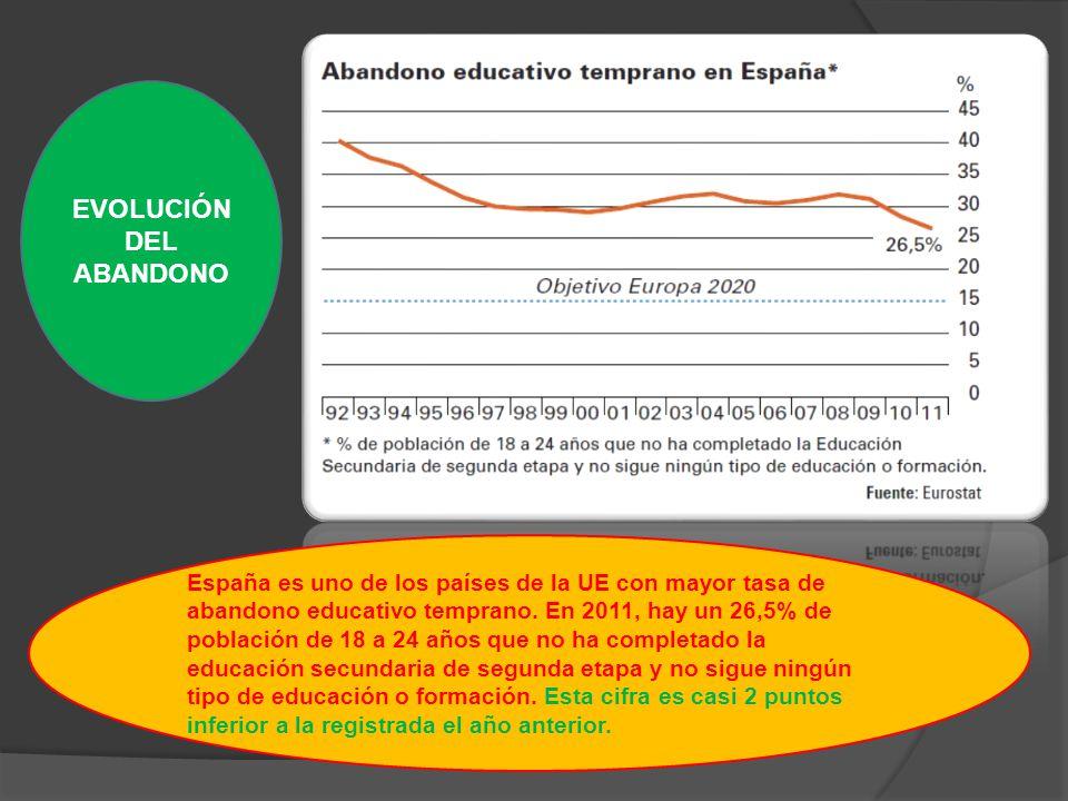 España es uno de los países de la UE con mayor tasa de abandono educativo temprano.