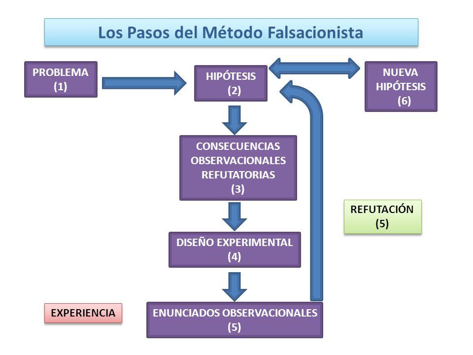 Los Pasos del Método Falsacionista PROBLEMA (1) HIPÓTESIS (2) CONSECUENCIAS OBSERVACIONALES REFUTATORIAS (3) DISEÑO EXPERIMENTAL (4) ENUNCIADOS OBSERV
