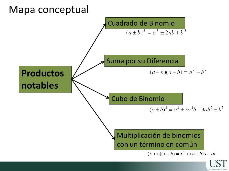 Productos notables Cuadrado de Binomio Suma por su Diferencia Cubo de Binomio Multiplicación de binomios con un término en común Mapa conceptual