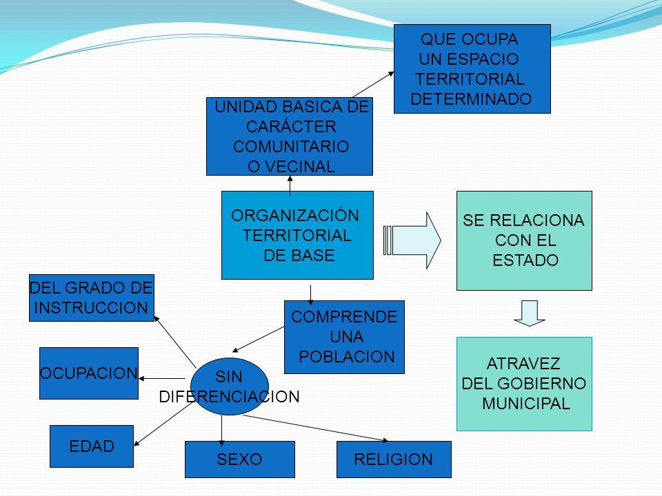 ORGANIZACIÓN TERRITORIAL DE BASE UNIDAD BASICA DE CARÁCTER COMUNITARIO O VECINAL QUE OCUPA UN ESPACIO TERRITORIAL DETERMINADO COMPRENDE UNA POBLACION DEL GRADO DE INSTRUCCION OCUPACION EDAD SEXORELIGION SIN DIFERENCIACION SE RELACIONA CON EL ESTADO ATRAVEZ DEL GOBIERNO MUNICIPAL