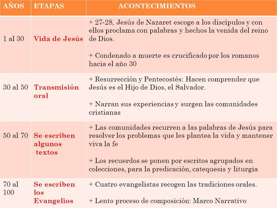 FINALIDAD ESPECÍFICA DE LOS EVANGELISTAS Mateo: Jesús es el Salvador anunciado por los profetas.