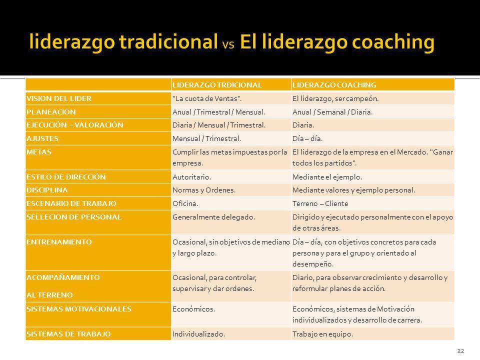 LIDERAZGO TRDICIONALLIDERAZGO COACHING VISION DEL LIDER La cuota de Ventas .El liderazgo, ser campeón.