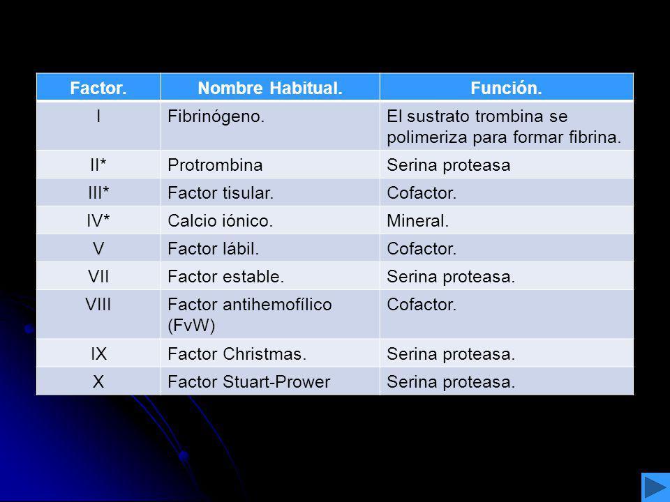 Factor.Nombre Habitual.Función. IFibrinógeno.El sustrato trombina se polimeriza para formar fibrina. II*ProtrombinaSerina proteasa III*Factor tisular.
