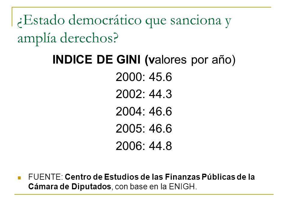 ¿Estado democrático que sanciona y amplía derechos? INDICE DE GINI (valores por año) 2000: 45.6 2002: 44.3 2004: 46.6 2005: 46.6 2006: 44.8 FUENTE: Ce