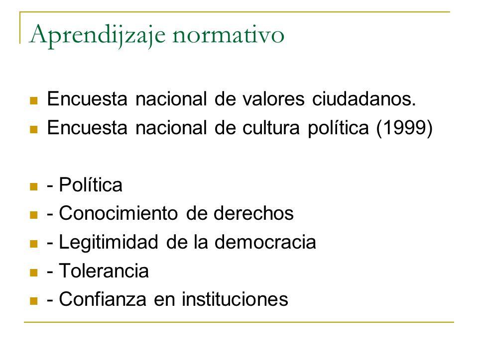 Aprendijzaje normativo Encuesta nacional de valores ciudadanos. Encuesta nacional de cultura política (1999) - Política - Conocimiento de derechos - L