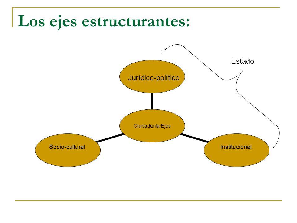 Los ejes estructurantes: Jurídico-político Estado