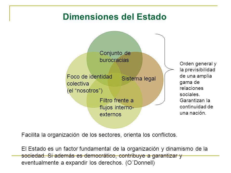 Dimensiones del Estado Conjunto de burocracias Sistema legal Foco de identidad colectiva (el nosotros) Filtro frente a flujos interno- externos Orden general y la previsibilidad de una amplia gama de relaciones sociales.